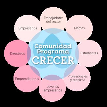 Conocé más sobre la COMUNIDAD CRECER