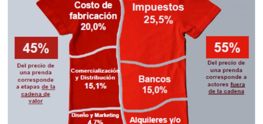 Informe : Composición del precio final de la ropa