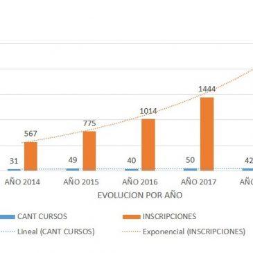 Evolución de asistencias al Programa Crecer