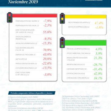 Semáforo de la Industria de la Indumentaria Argentina – Noviembre 2019