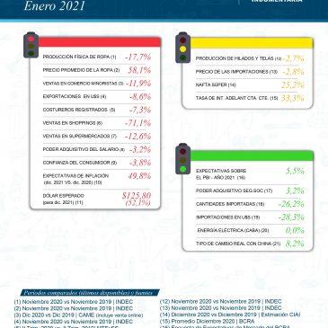 Semáforo de la Indumentaria Argentina: Enero 2021
